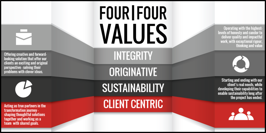 Four Four Values v3.pptx-DHW